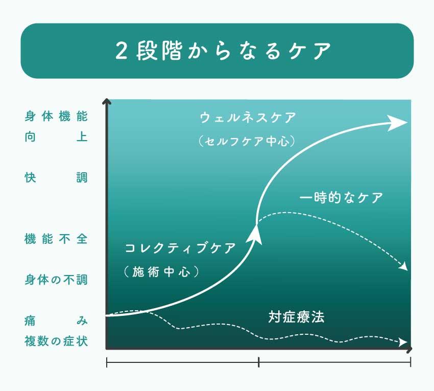 オーツリーカイロプラクティック|2段階からなるケア